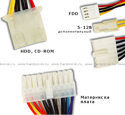 С помощью кабелей практически все устройства в компьютере подсоединяются к системному блоку, а сам системный блок...